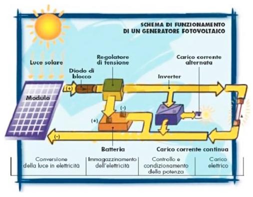 Schema Di Un Pannello Solare : Sistemi fotovoltaici isolati stand alone santa maria