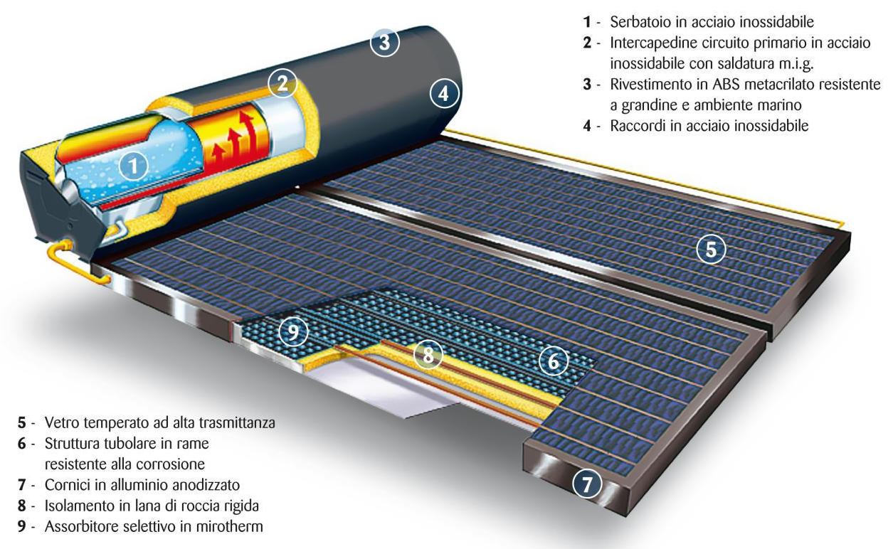Pannello Solare Termico Integrato : Pannelli solari casa termici con