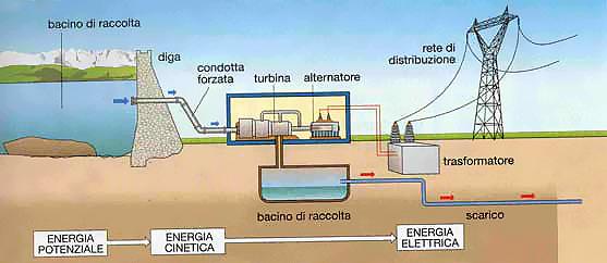 Sigle Componenti Schemi Elettrici : Tecnologia e velocità dal mulino ad acqua alla centrale