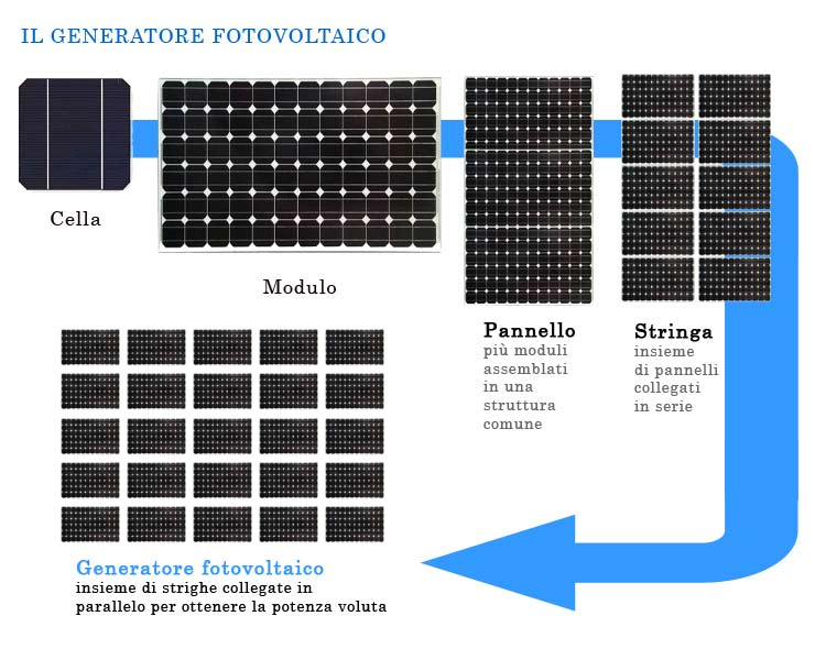 Pannello Solare Per Recinto Elettrico : Il generatore fotovoltaico santa maria capua vetere